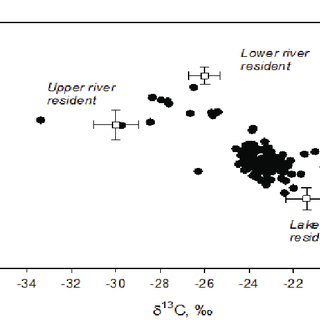 Stable isotope bi-plot of fin clips from individual St