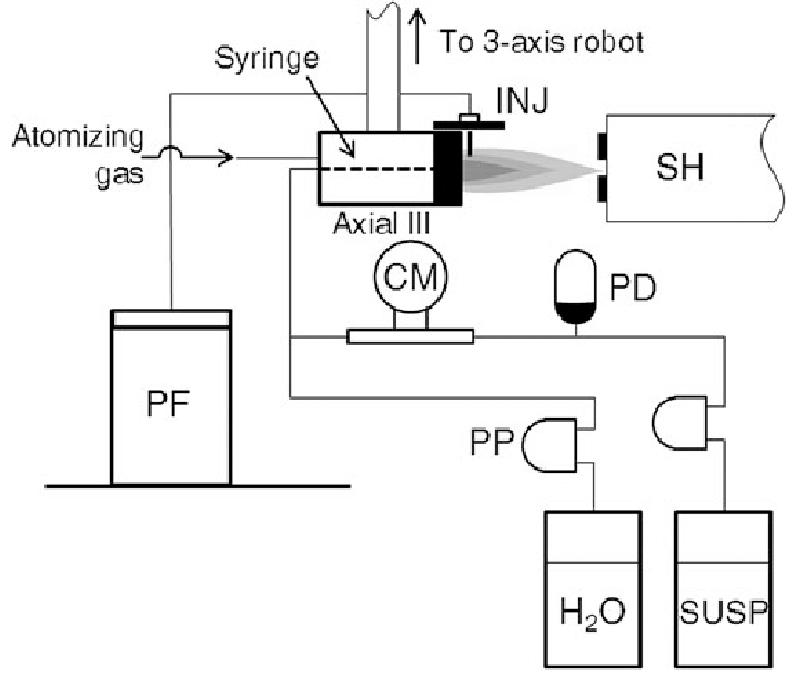 Schematic showing the setup used for plasma spraying