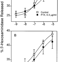 effect of pretreatment of br cells with pertussis toxin ptx on neca stimulated degranulation cells were pretreated for 24 hr with 0 3 g ml a or 1 g ml  [ 850 x 1646 Pixel ]