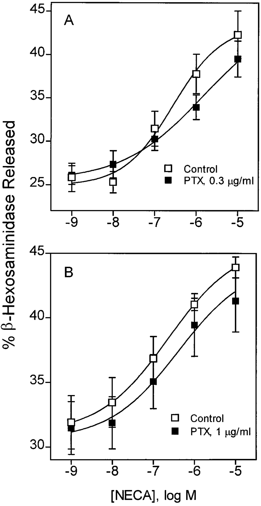 hight resolution of effect of pretreatment of br cells with pertussis toxin ptx on neca stimulated degranulation cells were pretreated for 24 hr with 0 3 g ml a or 1 g ml