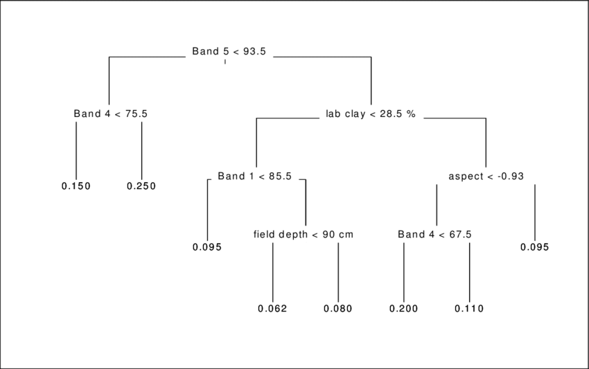 lab tree diagram 1994 chevy s10 headlight wiring bbar characterization regression terminal node values are mass water content g