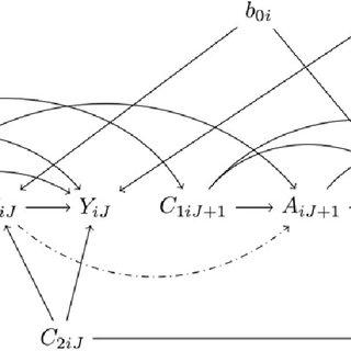 DAG for a single mediator at visits j = J and j = J + 1