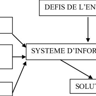 (PDF) Habilitation à Diriger des Recherches De la