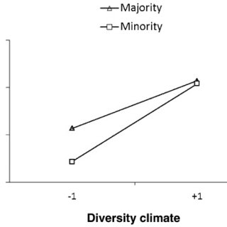 (PDF) Social Identity Patterns in Culturally Diverse