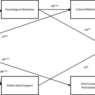 1 Items of the Attachment Styles Questionnaire and their