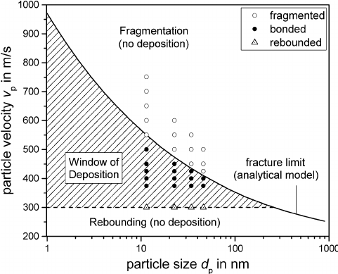 An Overview of the Aerosol Deposition Method: Process
