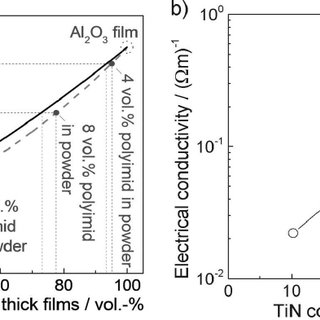 Relationship between the water contact angle and annealing