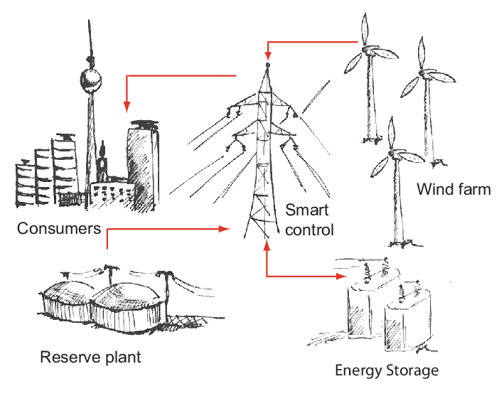 Illustration of the virtual power plant model consisting