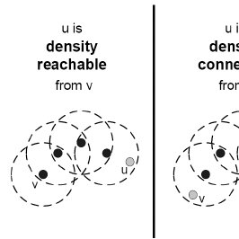 The concepts directly density reachability , density