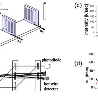 -(a) Kapitza Dirac (KD) diffraction (b) Bragg Diffraction