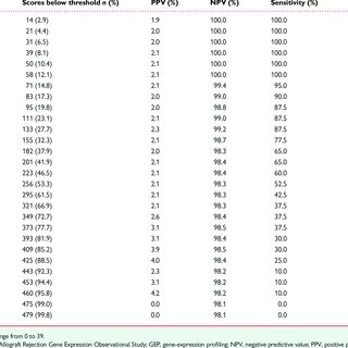 Agreement between local and central pathology grades for