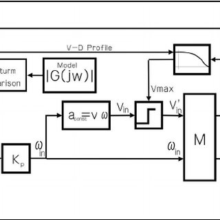 Complete block diagram of the Robot Control System