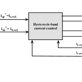 (PDF) Swarm Intelligence Based Controller for Electric