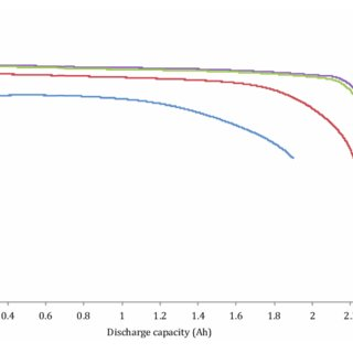 Voltage and temperature behaviour of NCA battery cell at 0