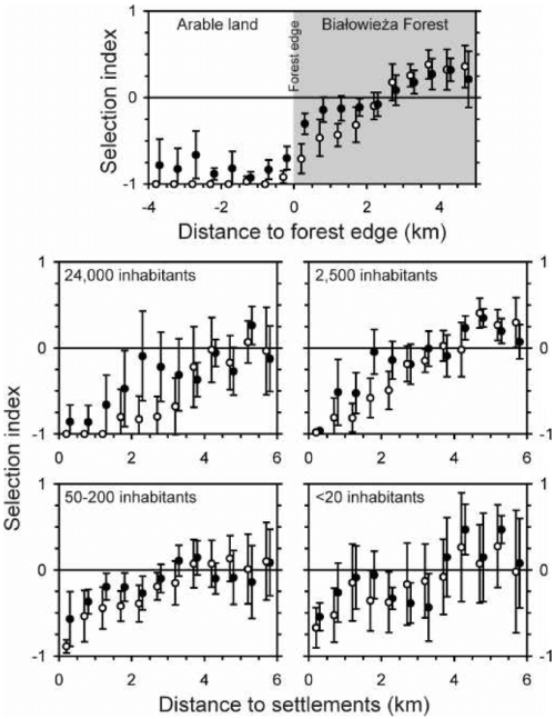 small resolution of mean wolf selection indices with 95 ci of the variation among wolves in relation to distance to forest edge and settlements of different sizes based on