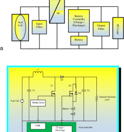 a block diagram b circuit diagram of hybrid fuel cell battery [ 850 x 1053 Pixel ]
