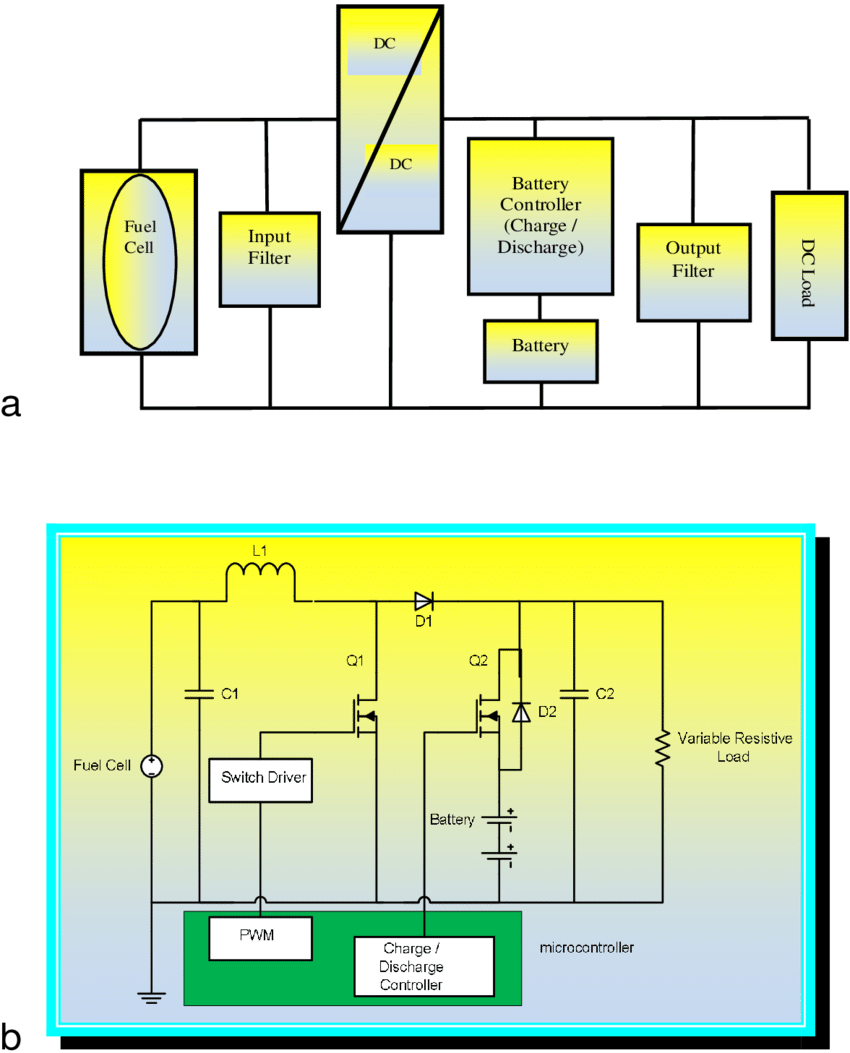 hight resolution of a block diagram b circuit diagram of hybrid fuel cell battery