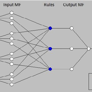 a) A Two-input First-order Sugeno Fuzzy Model with Two