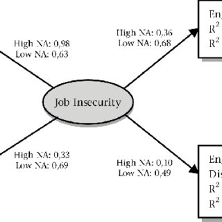 (PDF) Job Insecurity, Burnout and Work Engagement: The