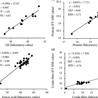(PDF) Standardization of Fourier Transform Near-Infrared