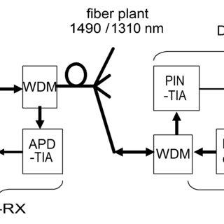 Simplified functional block diagram of the GPON ONU US-TX