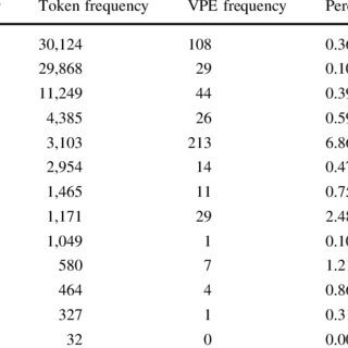 (PDF) An annotated corpus for the analysis of VP ellipsis