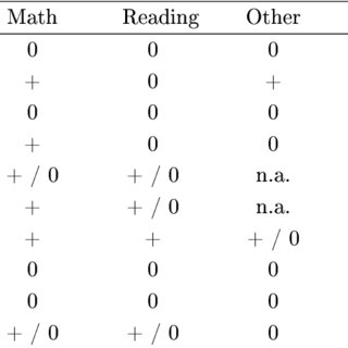 Number of studies on the inuence of teacher