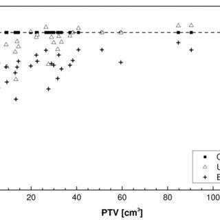 Ratio of Prescription Isodose Volume to the PTV (R100