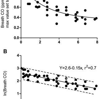 (PDF) Assessing Recent Smoking Status by Measuring Exhaled