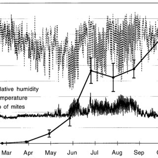 Temperature and relative humidity in the poultry house