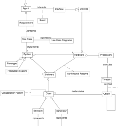 1 embedded systems design class diagram [ 850 x 1017 Pixel ]