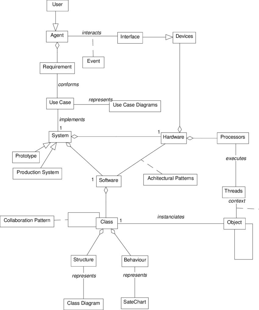 medium resolution of 1 embedded systems design class diagram