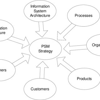 (PDF) Strategies for Product Structure Management at