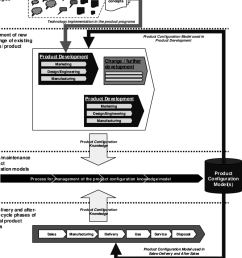 product configuration knowledge flow throughout the product lifecycle  [ 850 x 1020 Pixel ]