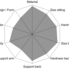 Office Chair Diagram Straight Back For Elderly Ranking Importance Different Aspects Focus Groups