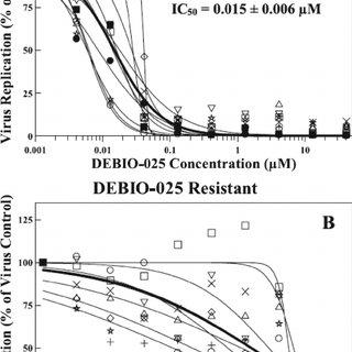 (PDF) Inhibition of Human Immunodeficiency Virus Type 1