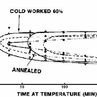 Schaeffler constitution diagram for stainless steel weld