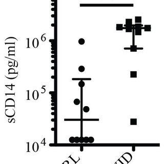 (A) Levels of PD-1 expressed in CD4 T cells in healthy
