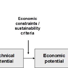 Overview of the Kraft pulping process. Source: Södra