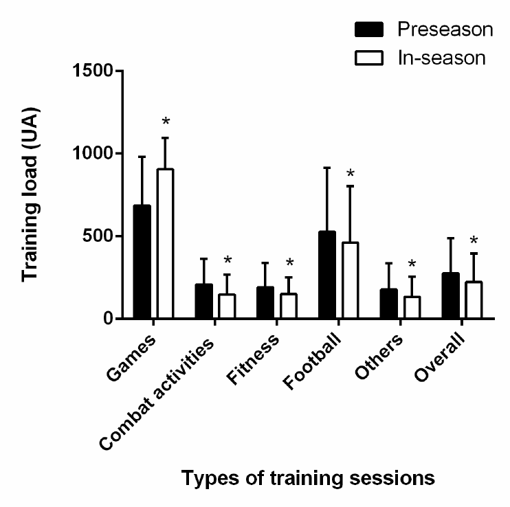 Training load (AU) for each type of training session (mean