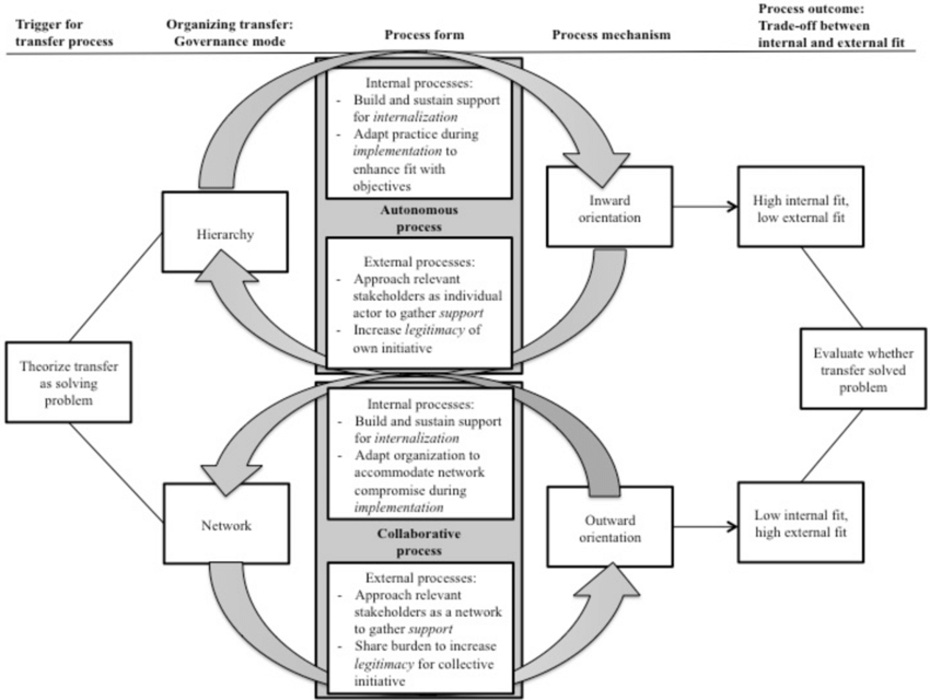 A Process Model of Practice Transfer: The Role of