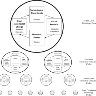 (PDF) Toward a Systematic Framework for Research on
