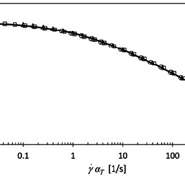 Shear viscosity data obtained by applying the Cox-Merz