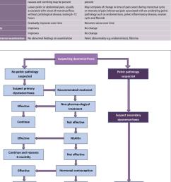 management pathway for dysmenorrhoea 9 8 20 22 download scientific diagram [ 850 x 1225 Pixel ]