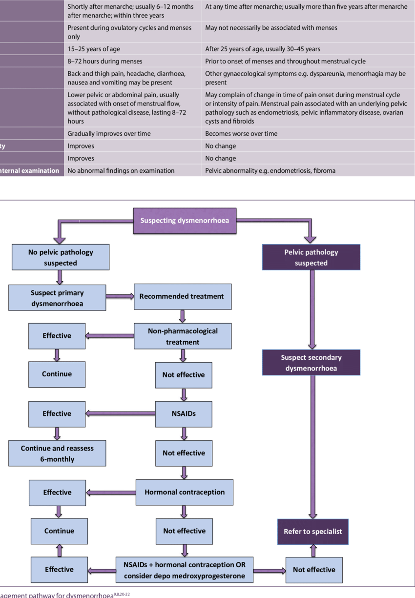 hight resolution of management pathway for dysmenorrhoea 9 8 20 22 download scientific diagram