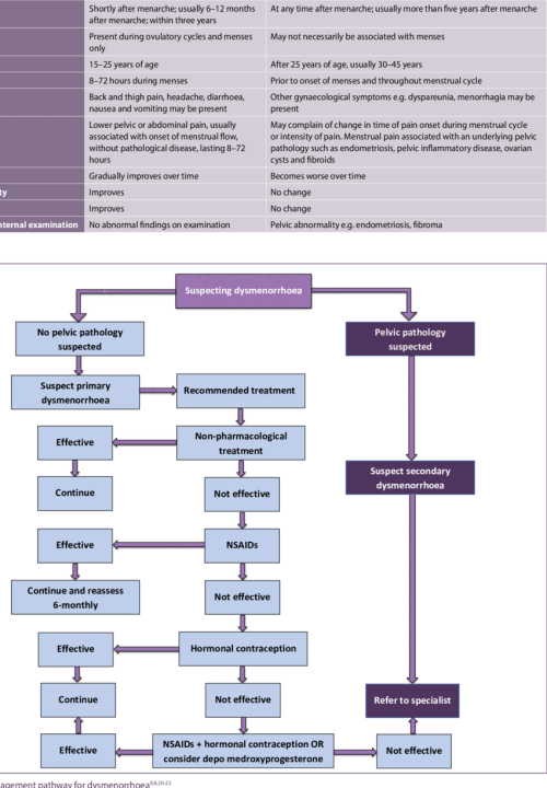 small resolution of management pathway for dysmenorrhoea 9 8 20 22 download scientific diagram