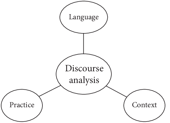 The triangle of discourse analysis: language, practice