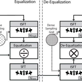 Block diagram of spatial upsampling of a speaker