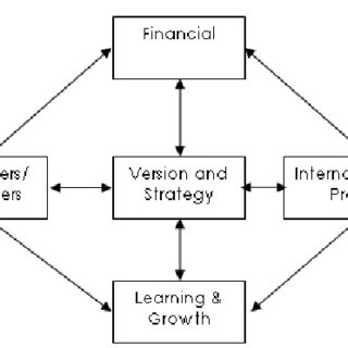 (PDF) An Investigation of Business Process Management on
