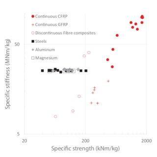 (PDF) On efficient modelling of progressive damage in